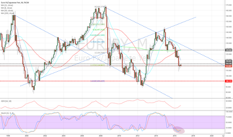 EURJPY: Monthly chart @ support