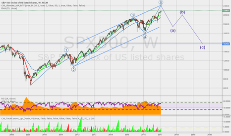 SPX500: S&P 500 will complete 5-wave structure soon