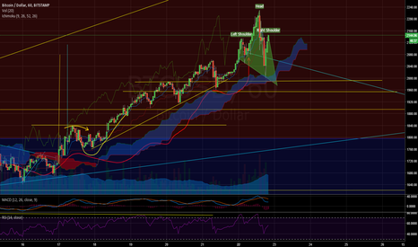 BTCUSD: BTC Correction to 1950 before another bounce? Possible Scenario