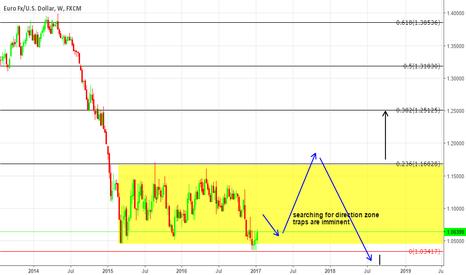 EURUSD: DOUBLE $EUR TRAP