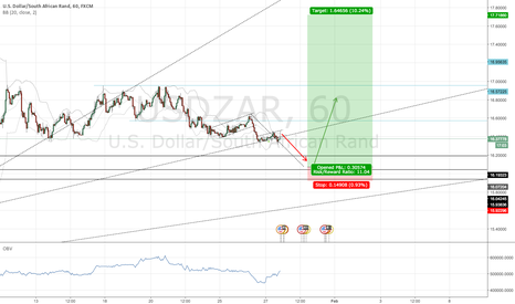 USDZAR: Pending long at 16