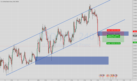 USDCHF: Pending Short USDCHF at Supply Zone