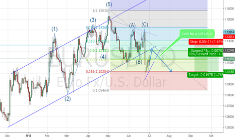 EURUSD: THE EURUSD ACTION ANTICIPATED FOR THE WEEK