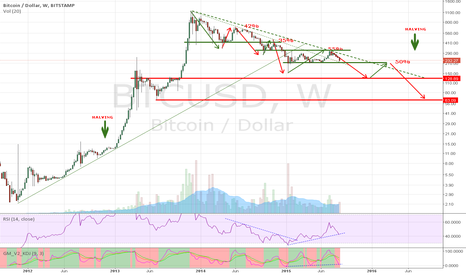 BTCUSD: Probably BTC new botton in 120-130$