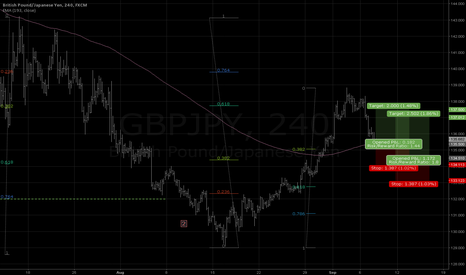 GBPJPY: Double enter, 200+150 pips reward