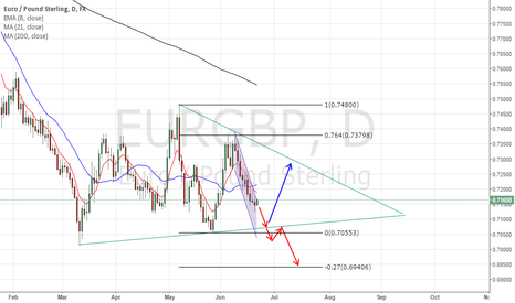 EURGBP: EURGBP- Short move, then possible bounce or break