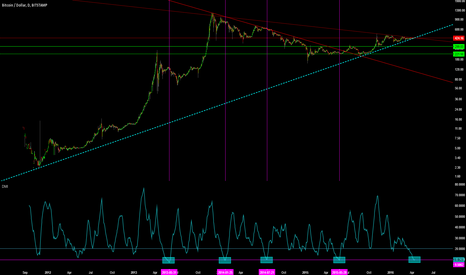 BTCUSD: BTC/USD Major Trend Starting