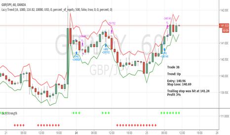 GBPJPY: April Trade 38 - GBPJPY (Profit 3%)