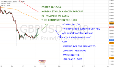 GBPUSD: CITY STILL SEES POUND BEING SOLD