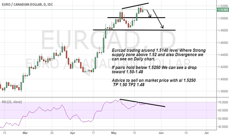 EURCAD: Eurcad Strong Supply zone and Divergence