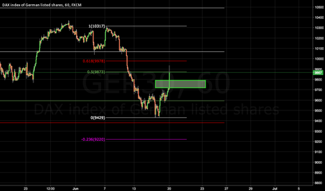 GER30: DAX intraday zones to watch