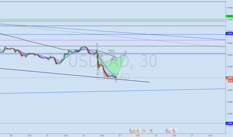 USDCAD: USD/CAD long and more short?