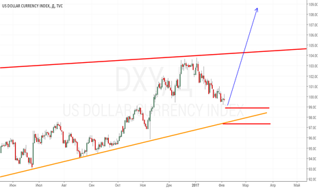 DXY: Рост DXY
