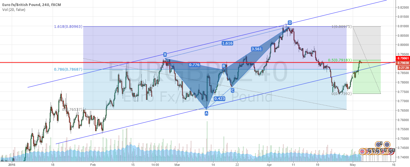 EURGBP - SHORT Broken Channel restest