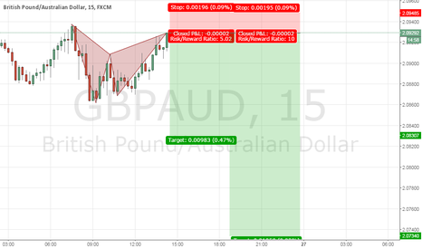 GBPAUD: 1/5/10 bat pattern