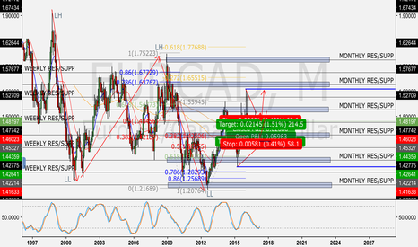 EURCAD: EUR/CAD Monthly Standpoint