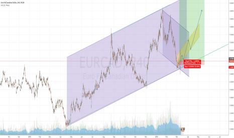 EURCAD: EUR/CAD possibility