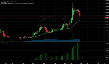GBTC: GBTC Down