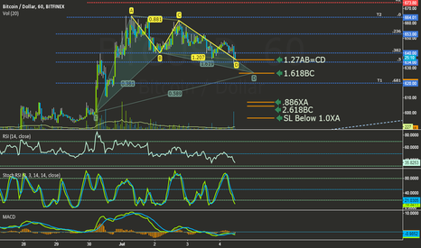 BTCUSD: Possible Bat Pattern on the 1h Chart