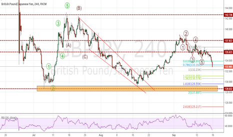 GBPJPY: GBPJPY : SELL with the Wave 3 is it go to 129-128?