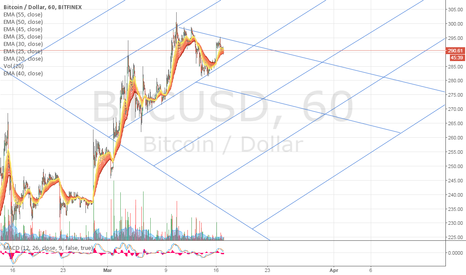 BTCUSD: Grid charting for 03/16/15