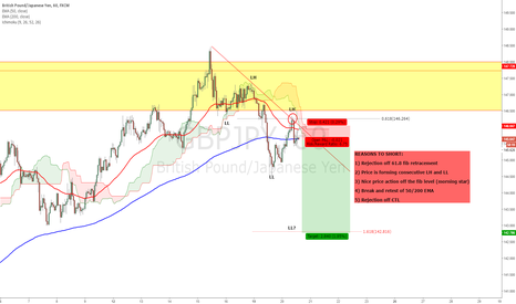 GBPJPY: GBPJPY - Bearish trend change