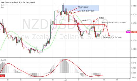 NZDUSD: NZDUSD H4 Sell Opportunity