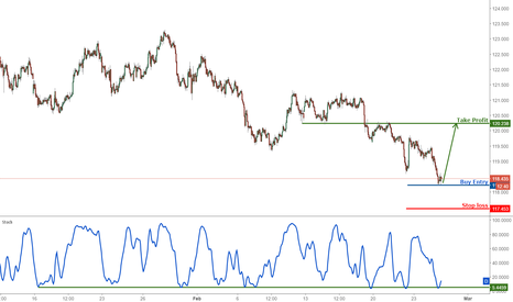 EURJPY: EURJPY remain bullish for a push up