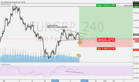 EURGBP: POSSIBLE CONTINUATION PATTERN ON EURGBP