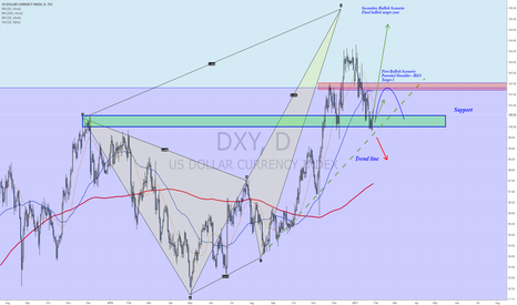DXY: Dollar Index update towards FOMC, NFP