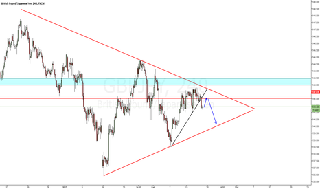 GBPJPY: gbpjpy wait for re test