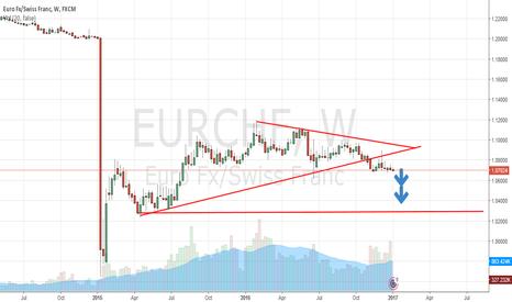 EURCHF: EURCHF next target 1.04000