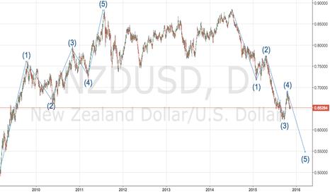 NZDUSD: Trend Though on KIWI