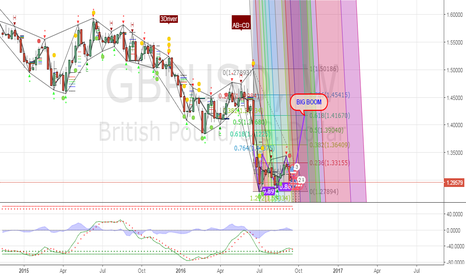 GBPUSD: for next year