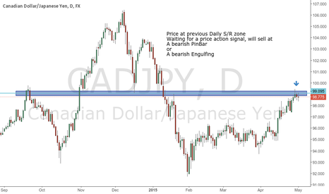 CADJPY: Waiting for a sell signal CADJPY
