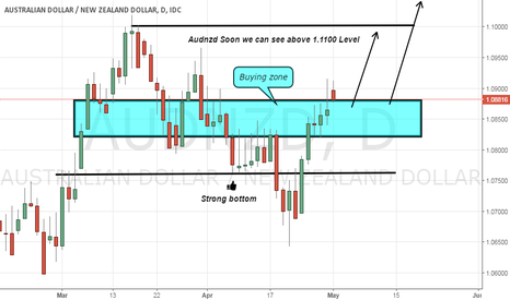AUDNZD: Audnzd Long Advice as its change its monthly trend