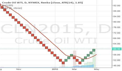 CLN2015: Renko Crude Call Option, weekly Nadex