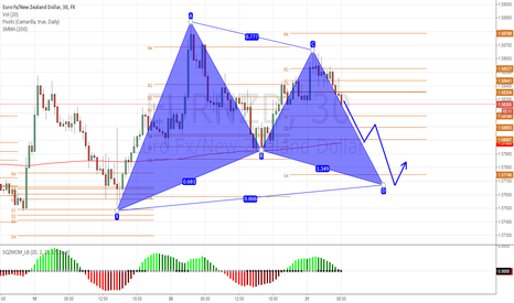 EURNZD: Pattern and Camarilla false S4 breakout