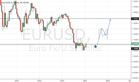 EURUSD: EURUSD   long entries