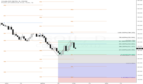 USOIL: WTI , 28 and 23.8
