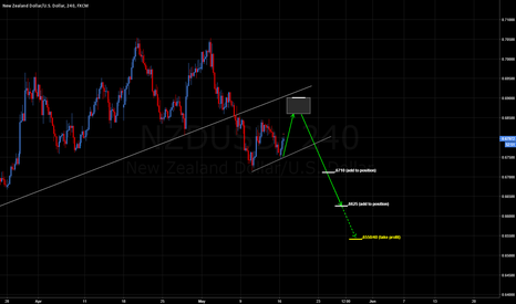 NZDUSD: NZDUSD: ANOTHER 340 PIPS SHORT / IN CORRECTIVE PHASE NOW.