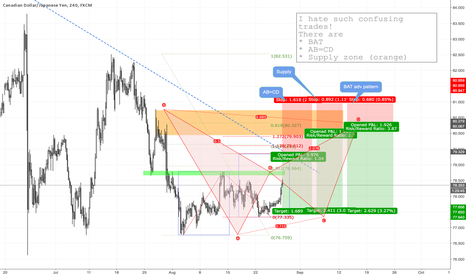 CADJPY: CADJPY H4 Confusing entries, but all SHORTS