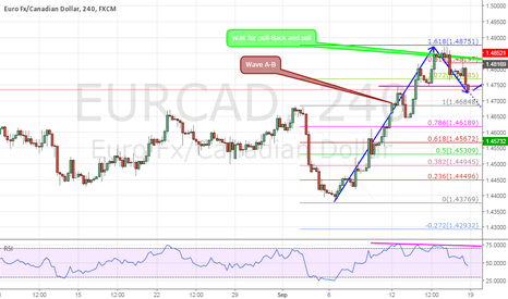 EURCAD: A good risk / reward ratio