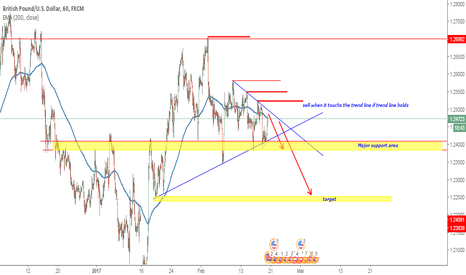 GBPUSD: GBPUSD looking good for trade