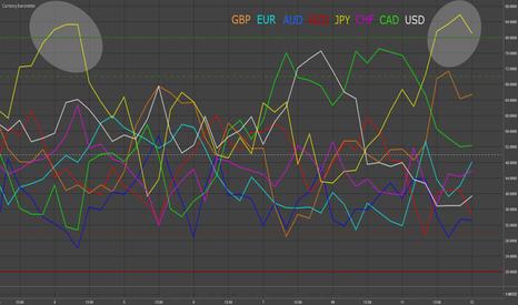 EURUSD: JPY & AUD - Currency Barometer Update