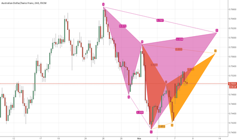 AUDCHF: AUDCHF a bunch of advanced formations