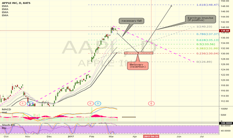 AAPL: 60D Moves