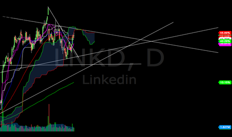 LNKD: High Probability Upper Trend Line Test