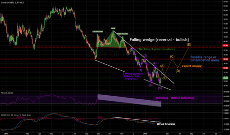 CL1!: Bullish Crude Oil