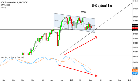 DOWT: DOWT, is it to much ~10000?